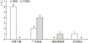 """图6 """"直接获得经济利益""""的考量"""