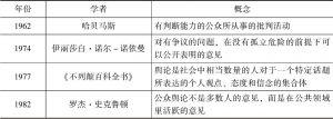 表2-1 国外研究中的舆论概念