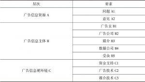 表4-1 广告舆论系统层次要素假设