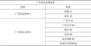 表4-3 广告舆论系统要素调整