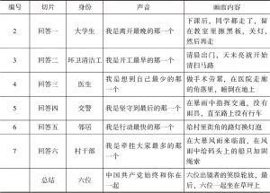 表4-4 中国共产党《我是谁》视频广告切片-续表