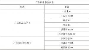 表4-8 广告舆论系统要素-续表