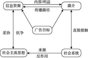 图6-1 广告舆论镜像功能的作用机制