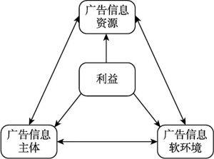 图6-3 广告舆论整合功能以利益为核心的作用机制