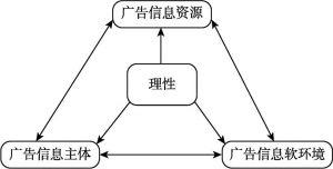 图6-4 广告舆论整合功能的以理性作为核心的作用机制