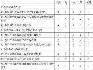 关于政府参与度熵权专家调查表-续表