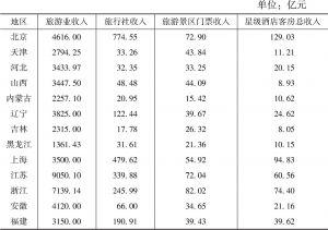 表4-2 2015年旅游产业各模块的收入(按地区分)