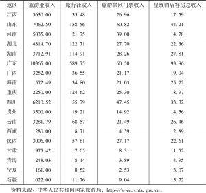 表4-2 2015年旅游产业各模块的收入(按地区分)-续表
