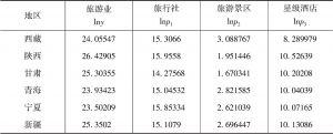 表4-4 处理后的旅游业相关数据-续表