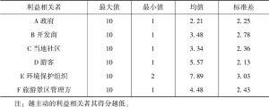 表4-6 六类利益相关者在主动性维度的描述性统计