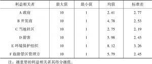 表4-8 六类利益相关者在重要性维度的描述性统计