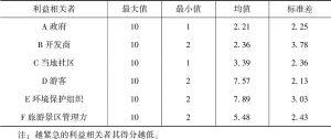 表4-10 六类利益相关者在紧急性维度的描述性统计