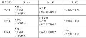 表4-12 自然旅游景区六类利益相关者的三维分类结果