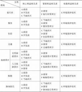 表4-13 旅游产业集群模块化中利益相关者的分类