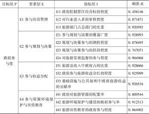 表5-4 政府参与度熵值计算