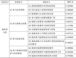 表5-5 政府参与度熵权计算