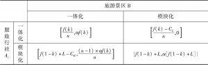 表5-14 模块化博弈矩阵