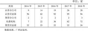 表1-2 2014~2018年广西沿边六市证券期货机构情况