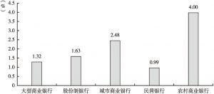 图5 不同类型商业银行不良贷款率(2019年第三季度)