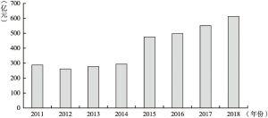 图6 2011~2018年公募基金管理费收入情况