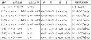 表10-1 八个角点解