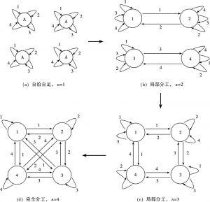 图13-4 分工的内生演进