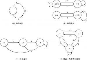 图16-2 货币的出现与分工演进