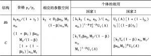 表2-3 角点均衡解-续表
