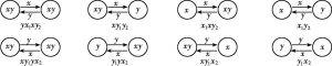 图2-3 可能的贸易结构
