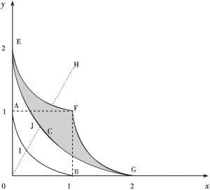 图3-1 基于内生绝对优势和比较优势的分工经济