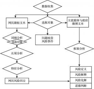 图1 研究思路