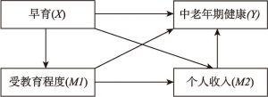 图4-1 中介影响路径