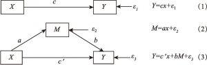 图4-2 中介效应模型