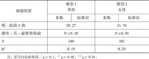 表7-3 分性别2SLS回归-续表