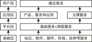 图5-1 平台经济的构成