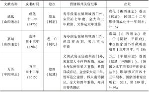 表1 元代以前地方官员修葺解州关庙史事