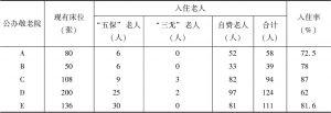 表2 入住老人来源结构