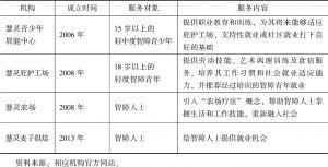 表1 广州慧灵下属机构设置情况