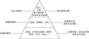 图1 摩洛哥金字塔式外交决策机制示意图
