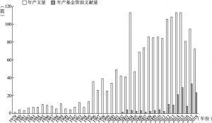 图1 改革开放40年来高句丽研究产文量统计