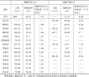 表3-2 2017年广西各市城镇人口情况