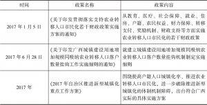 表3-3 广西近年印发的有关城镇化及进城人口就业的支持政策-续表