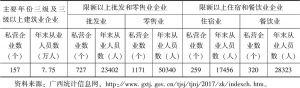 表3-5 2016年广西各类私营企业及从业人员基本情况