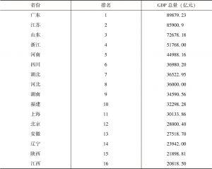 表3-6 2017年各省区市GDP排名情况