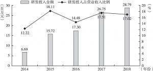 图6 2014~2018年赛莱拉研发投入情况