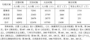 表2 云南省志所载楚雄地区在册人丁情况一览