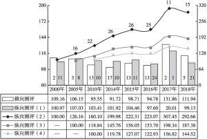 图7 2000年以来上海文化投入增长综合指数变动态势