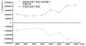 图6-23 美国国际收支的镜像关系