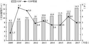 图1 2009~2017年以色列GDP增长情况