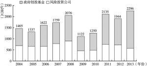 图3 2004~2013年以色列高新技术企业风险投资的构成情况